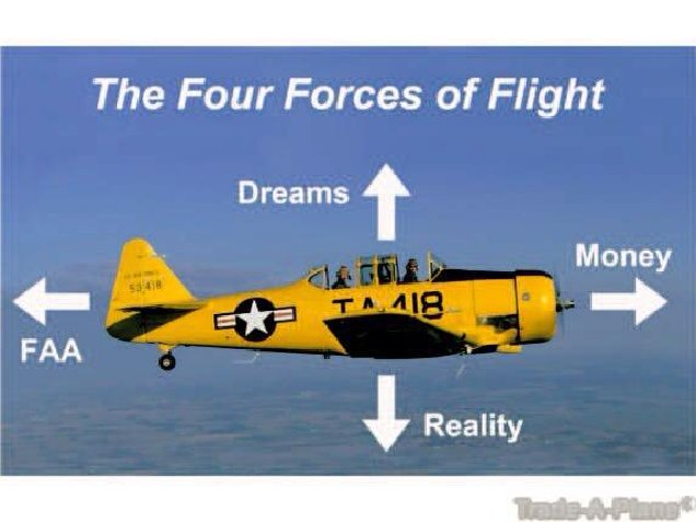 an analysis of the four forces of flight Kirry llawk4_ h the wrightl ____ student worksfiee brothers _____ walden family playhouse name four forces of flight.